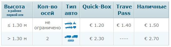 Цена проезда по туннелю Herren под рекой Trave.